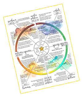 Wheel of the Year Journal - Discover how you're influenced by the energy of the seasons.